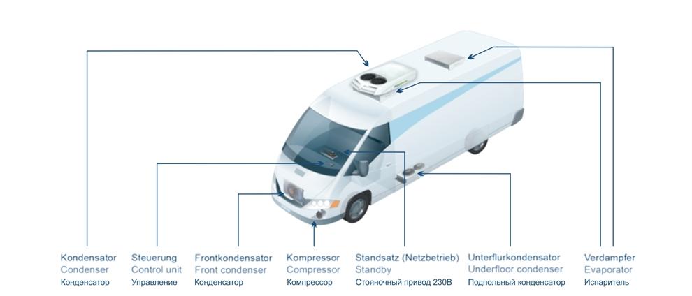 Холодильные установки Konvekta для транспортных средств